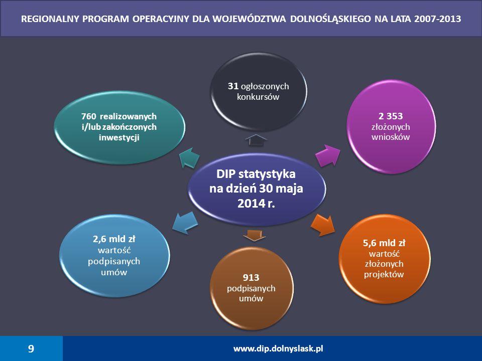 DIP statystyka na dzień 30 maja 2014 r.