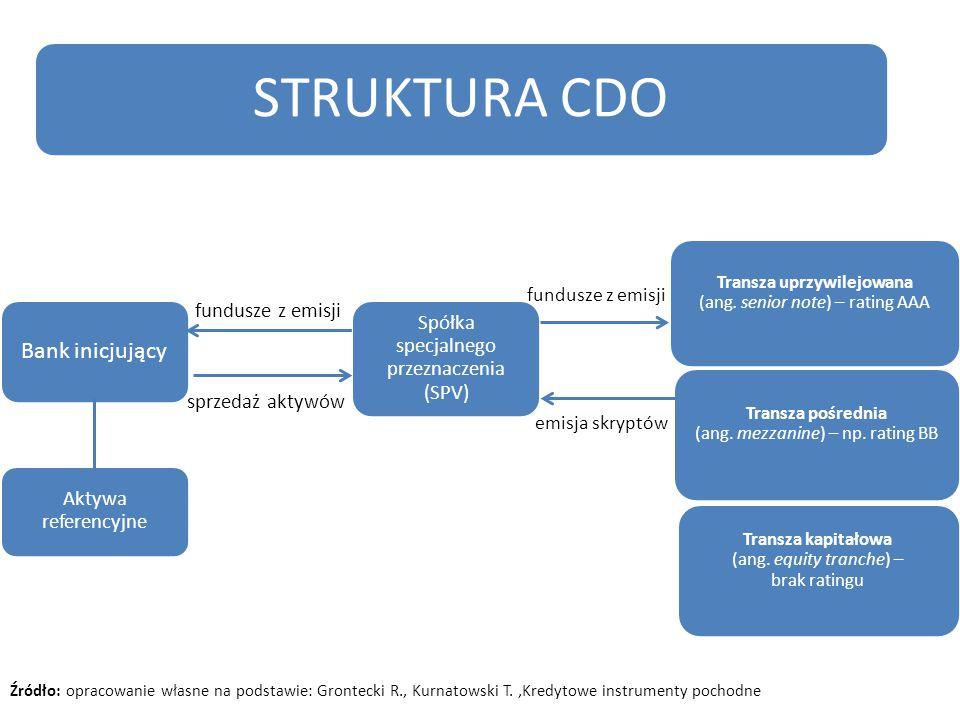 STRUKTURA CDO Bank inicjujący fundusze z emisji