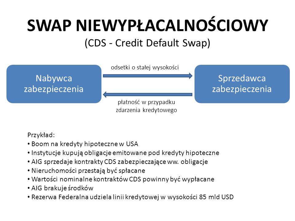 SWAP NIEWYPŁACALNOŚCIOWY (CDS - Credit Default Swap)
