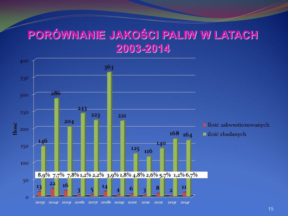 PORÓWNANIE JAKOŚCI PALIW W LATACH 2003-2014