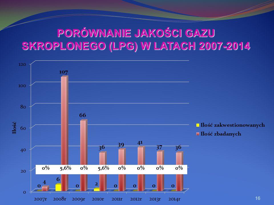 PORÓWNANIE JAKOŚCI GAZU SKROPLONEGO (LPG) W LATACH 2007-2014