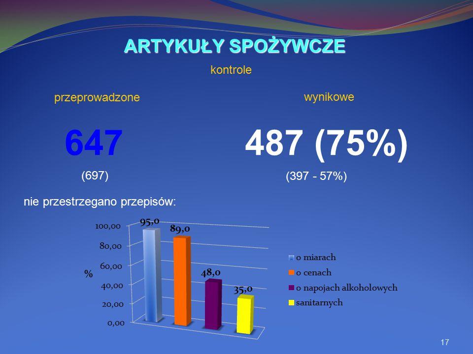 647 487 (75%) ARTYKUŁY SPOŻYWCZE kontrole przeprowadzone wynikowe