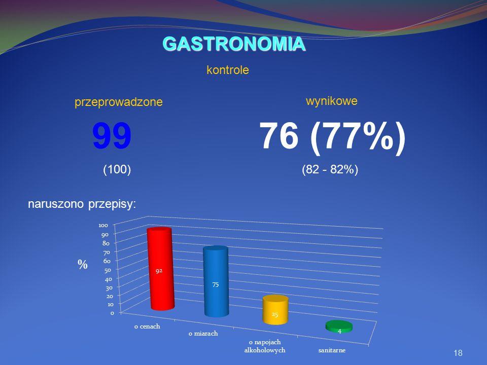 99 76 (77%) GASTRONOMIA kontrole przeprowadzone wynikowe (100)