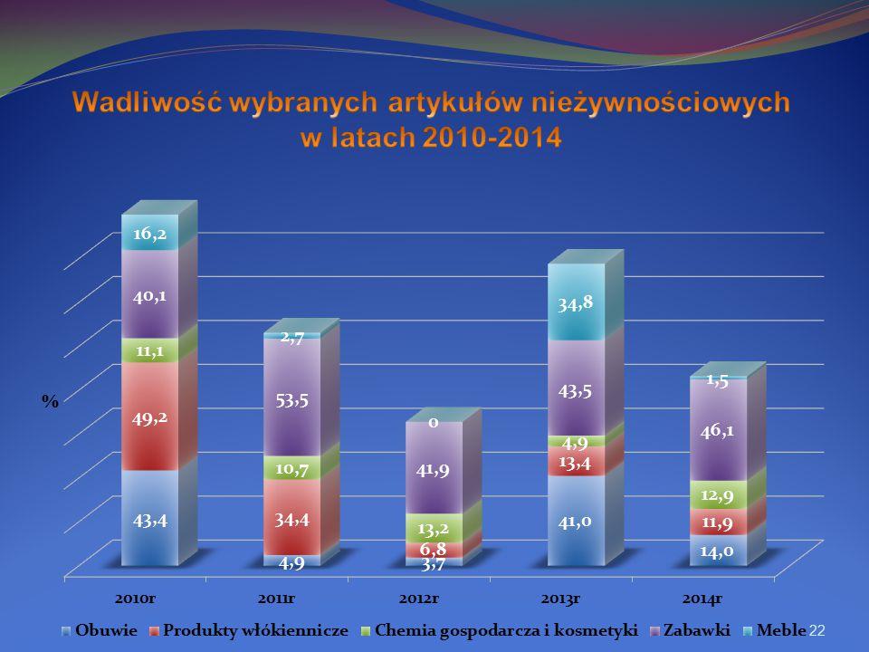 Wadliwość wybranych artykułów nieżywnościowych w latach 2010-2014