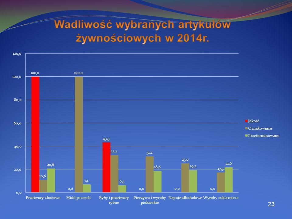 Wadliwość wybranych artykułów żywnościowych w 2014r.