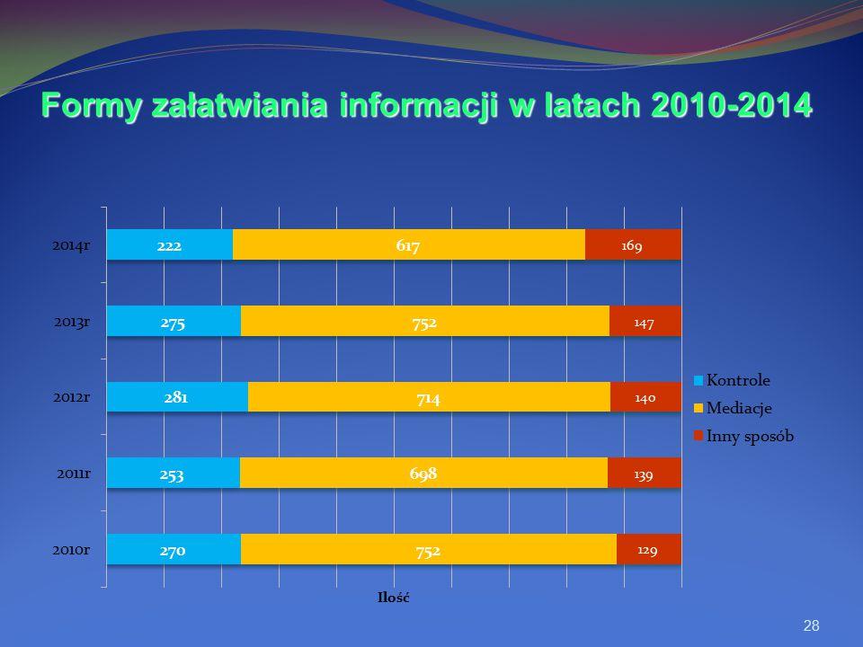 Formy załatwiania informacji w latach 2010-2014