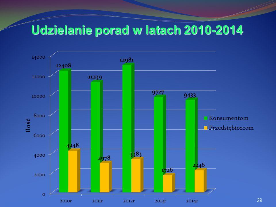 Udzielanie porad w latach 2010-2014