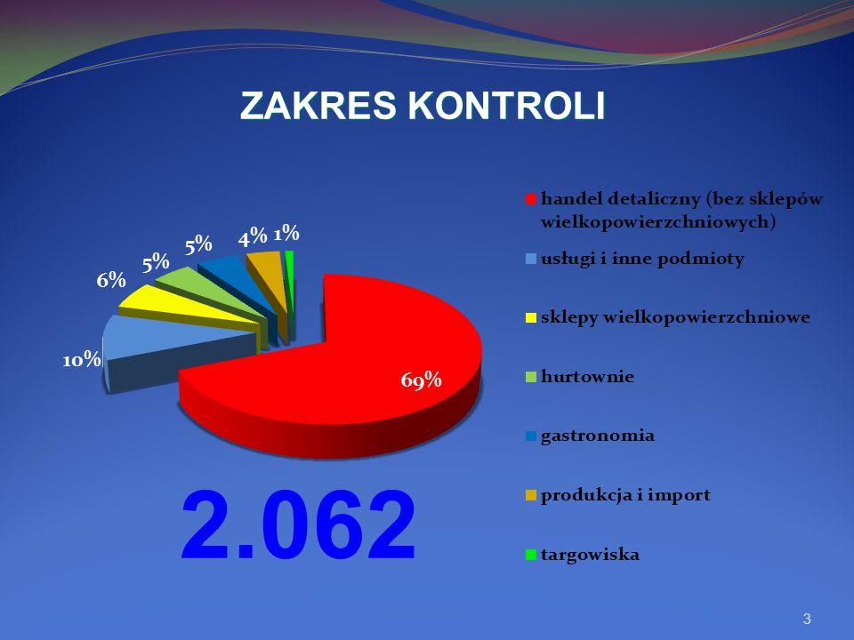 ZAKRES KONTROLI 2.062