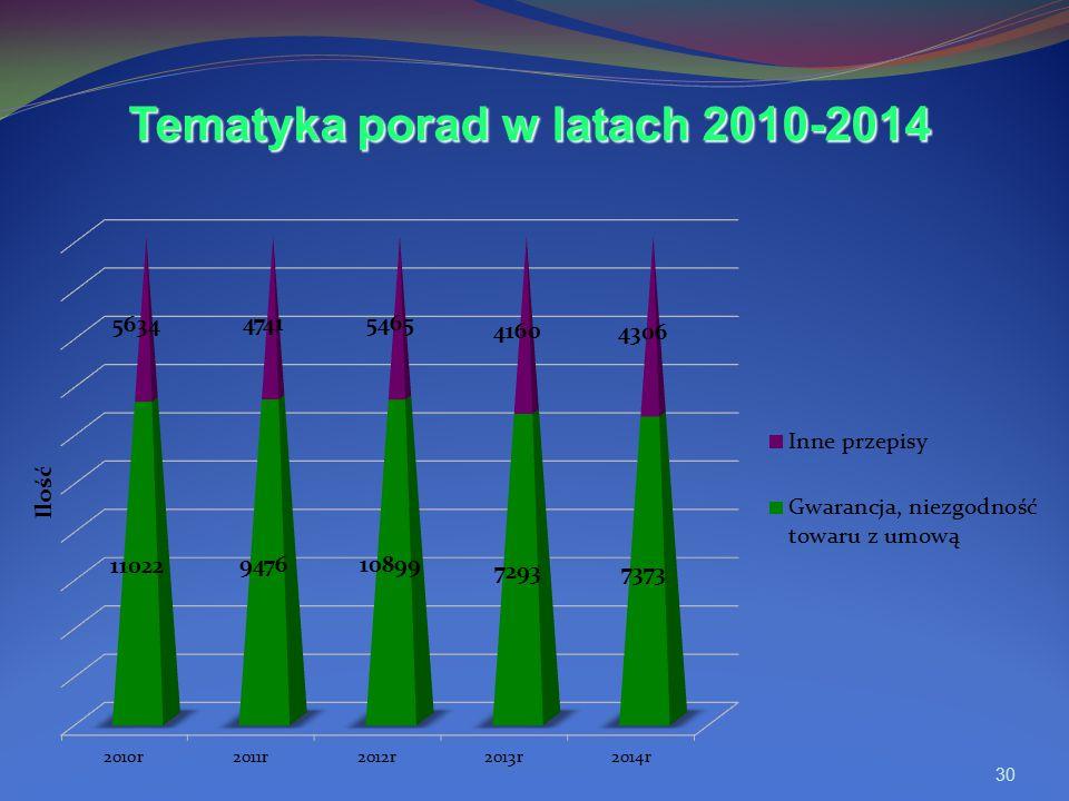 Tematyka porad w latach 2010-2014