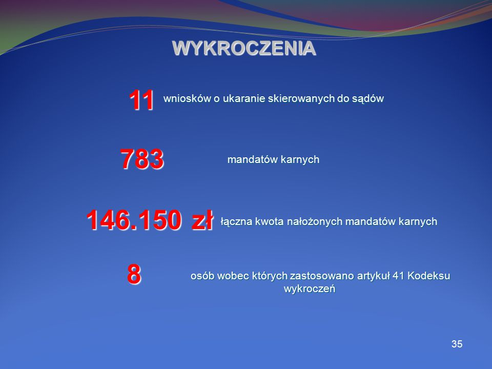 WYKROCZENIA 11. wniosków o ukaranie skierowanych do sądów. 783. mandatów karnych. 146.150 zł. łączna kwota nałożonych mandatów karnych.