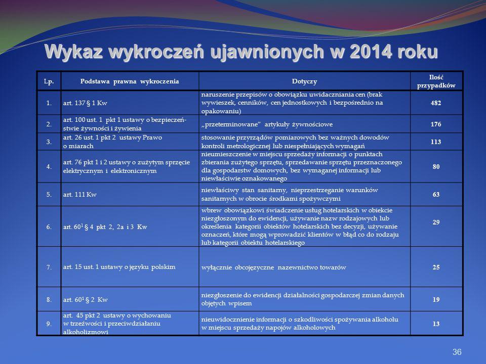 Wykaz wykroczeń ujawnionych w 2014 roku Podstawa prawna wykroczenia