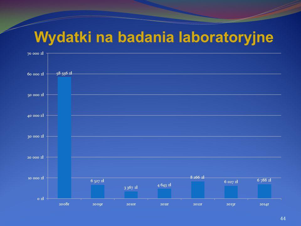 Wydatki na badania laboratoryjne