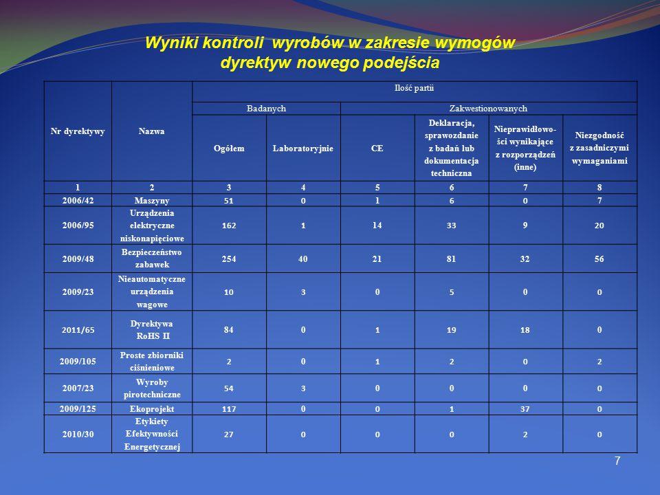 Wyniki kontroli wyrobów w zakresie wymogów dyrektyw nowego podejścia
