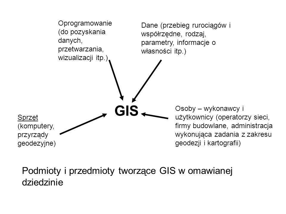 GIS Podmioty i przedmioty tworzące GIS w omawianej dziedzinie