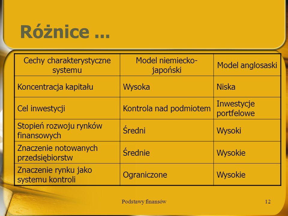 Różnice ... Cechy charakterystyczne systemu Model niemiecko-japoński