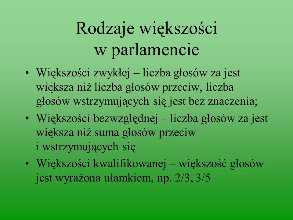 Rodzaje większości w parlamencie
