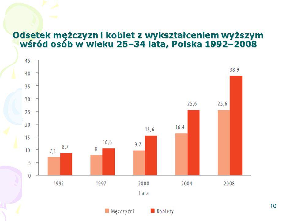Odsetek mężczyzn i kobiet z wykształceniem wyższym wśród osób w wieku 25–34 lata, Polska 1992–2008