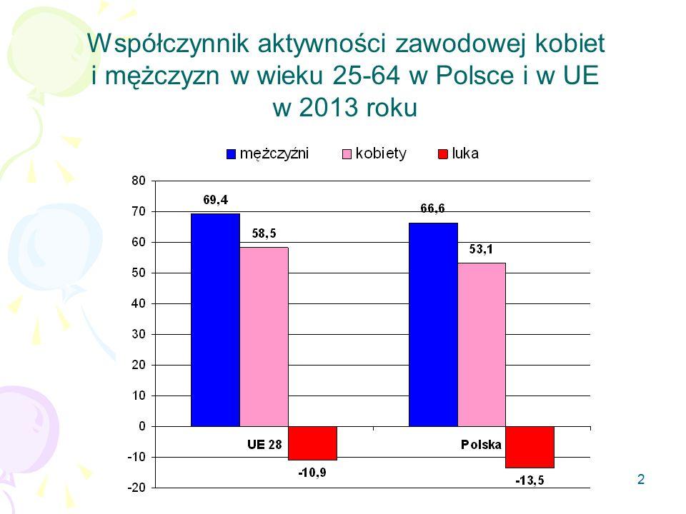 Współczynnik aktywności zawodowej kobiet i mężczyzn w wieku 25-64 w Polsce i w UE w 2013 roku