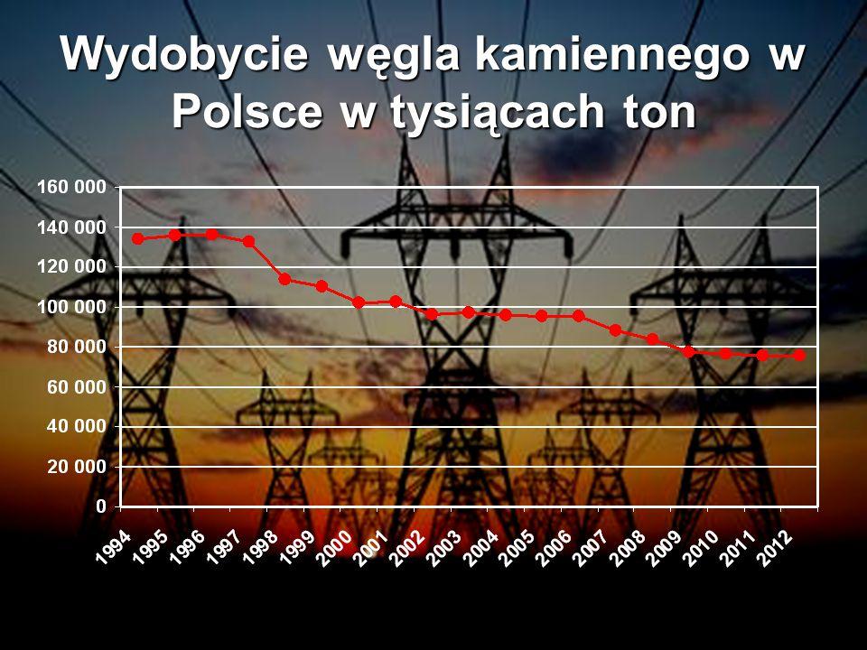 Wydobycie węgla kamiennego w Polsce w tysiącach ton
