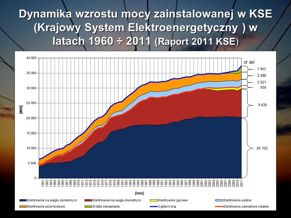 Dynamika wzrostu mocy zainstalowanej w KSE (Krajowy System Elektroenergetyczny ) w latach 1960 ÷ 2011 (Raport 2011 KSE)