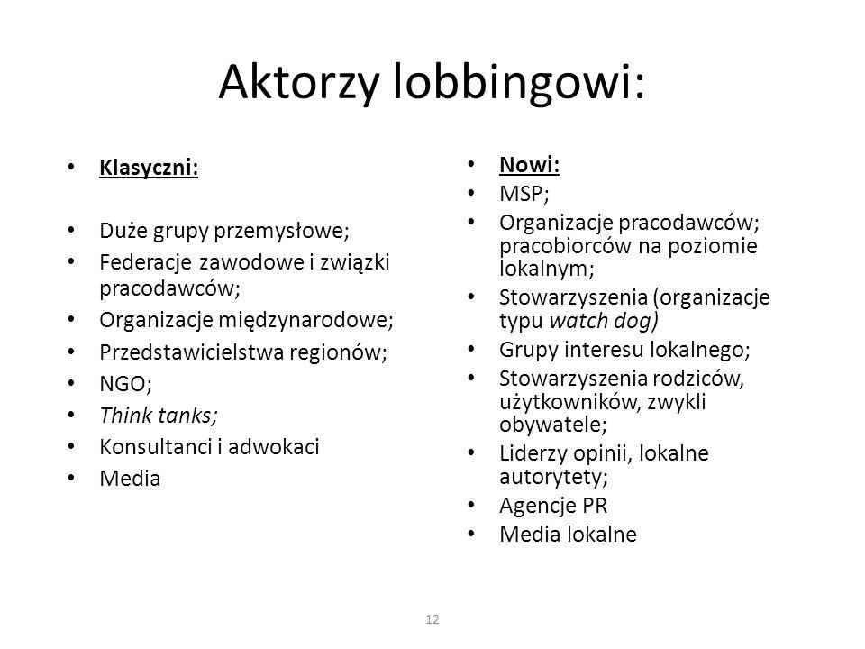 Aktorzy lobbingowi: Klasyczni: Duże grupy przemysłowe;