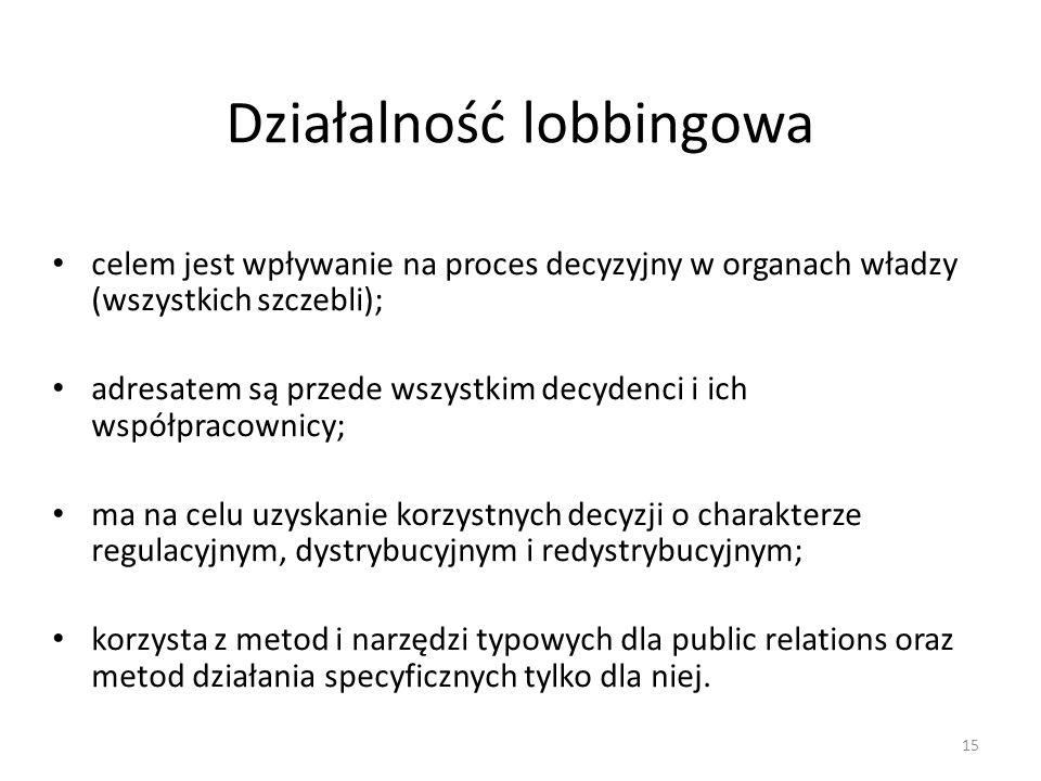 Działalność lobbingowa