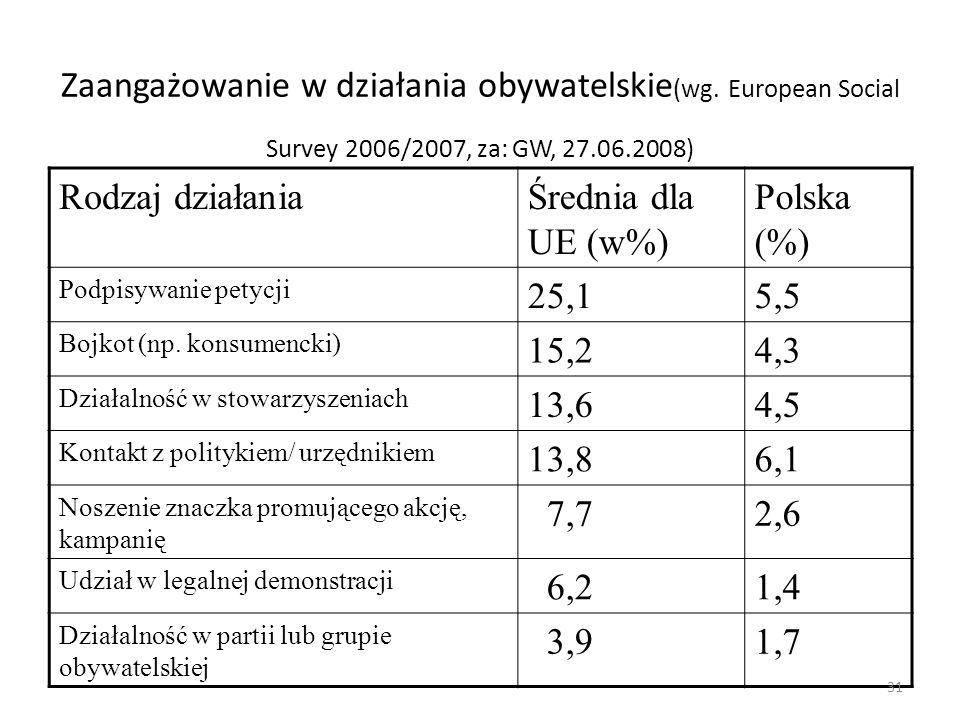 Zaangażowanie w działania obywatelskie(wg