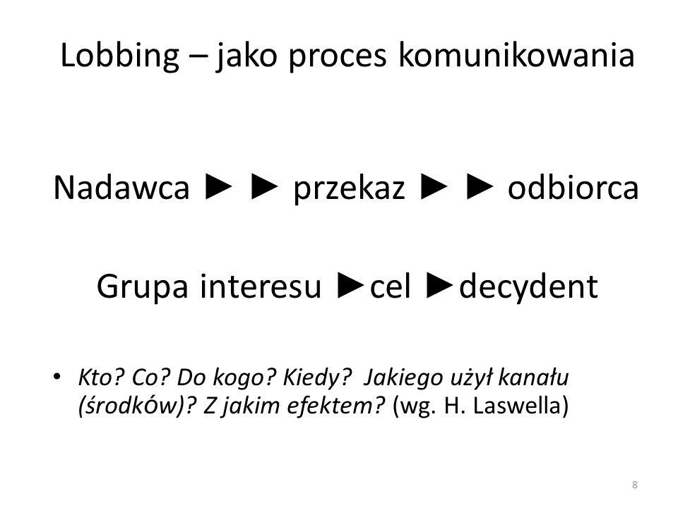 Lobbing – jako proces komunikowania