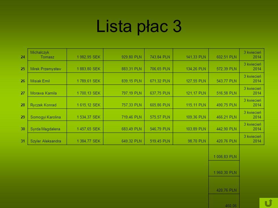 Lista płac 3 24 Michalczyk Tomasz 1 982,95 SEK 929,80 PLN 743,84 PLN