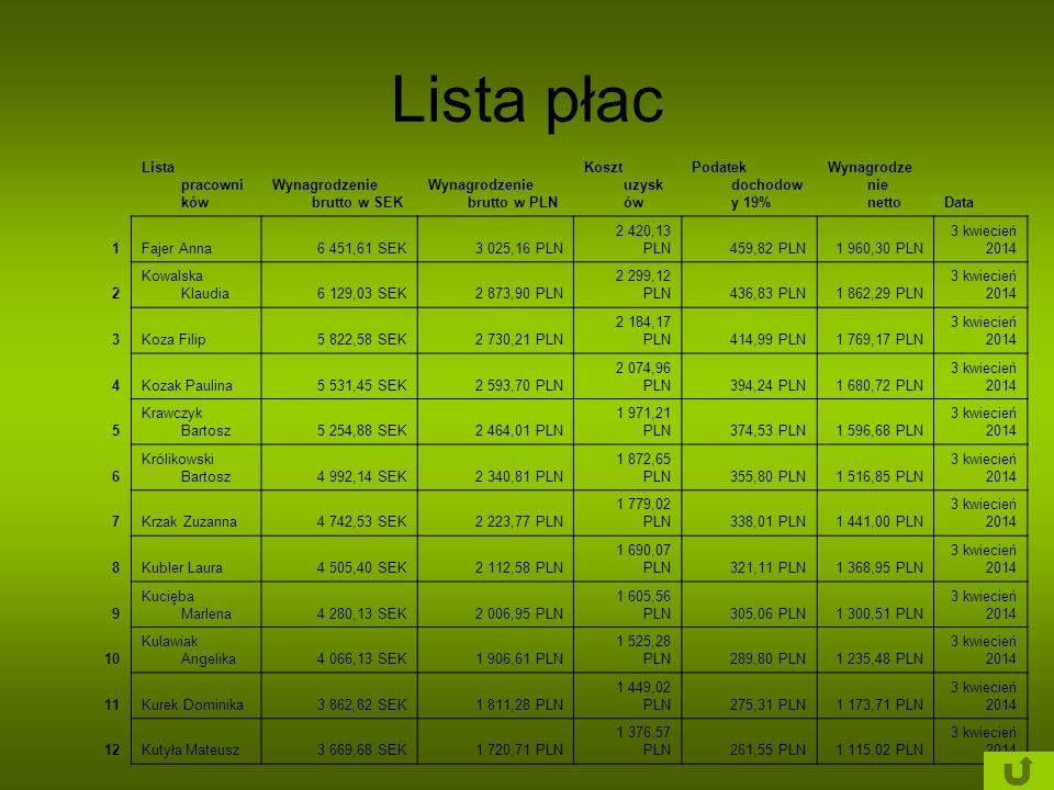 Lista płac Lista pracowników Wynagrodzenie brutto w SEK