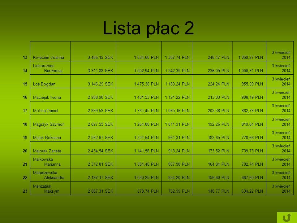 Lista płac 2 13 Kwiecień Joanna 3 486,19 SEK 1 634,68 PLN 1 307,74 PLN