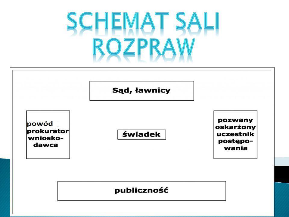 Schemat Sali rozpraw