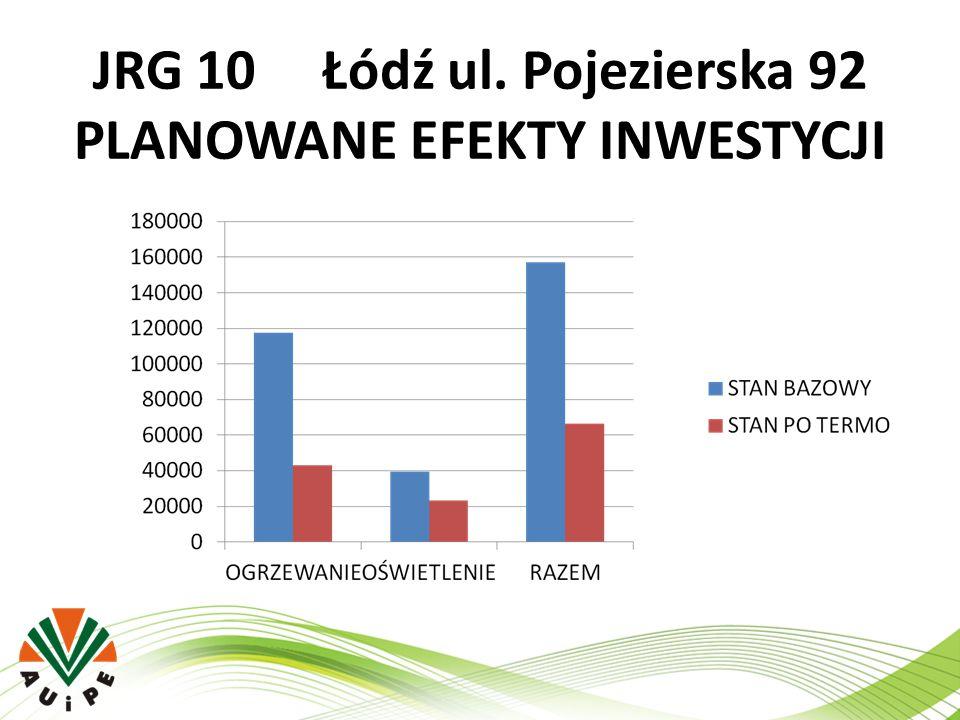 JRG 10 Łódź ul. Pojezierska 92 PLANOWANE EFEKTY INWESTYCJI