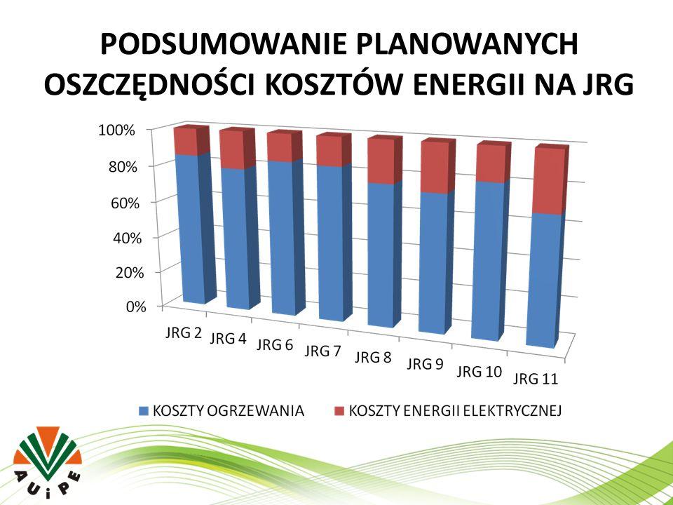 PODSUMOWANIE PLANOWANYCH OSZCZĘDNOŚCI KOSZTÓW ENERGII NA JRG