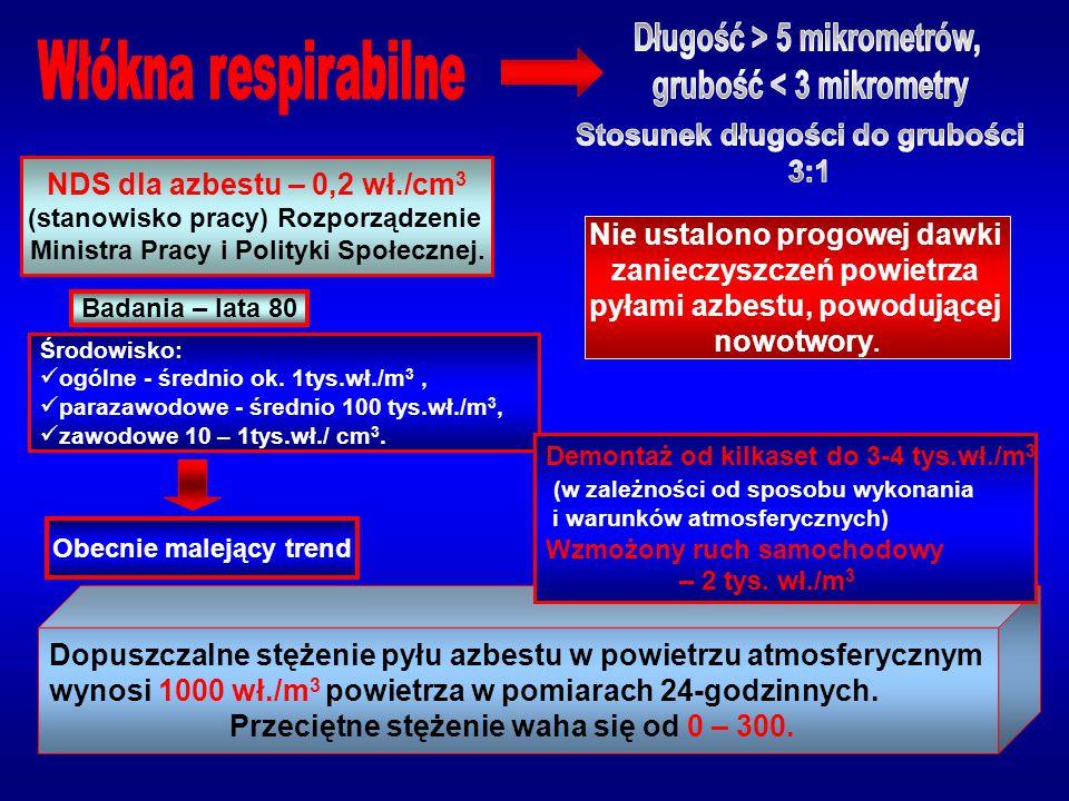 Włókna respirabilne NDS dla azbestu – 0,2 wł./cm3