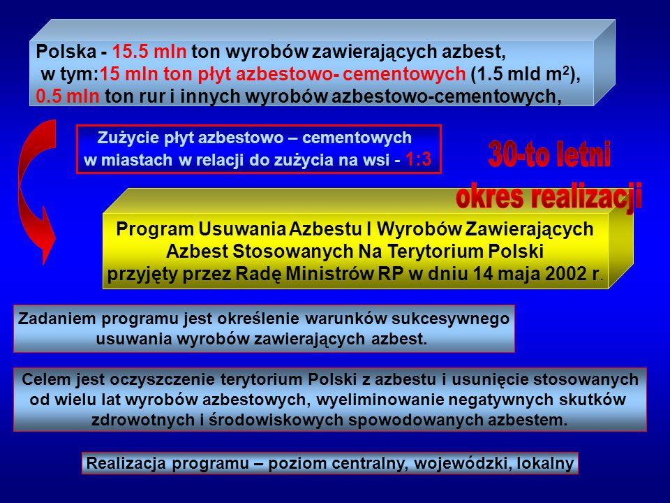 Polska - 15.5 mln ton wyrobów zawierających azbest,