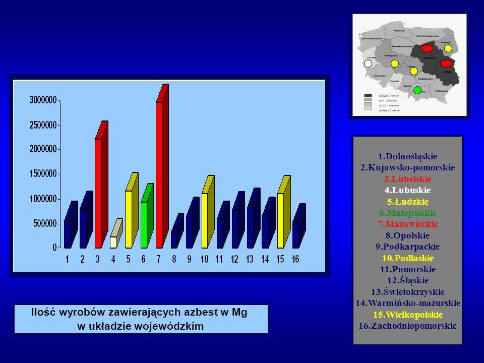 Ilość wyrobów zawierających azbest w Mg