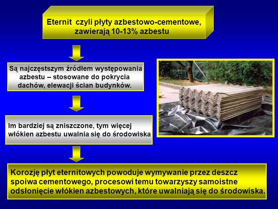 Eternit czyli płyty azbestowo-cementowe,