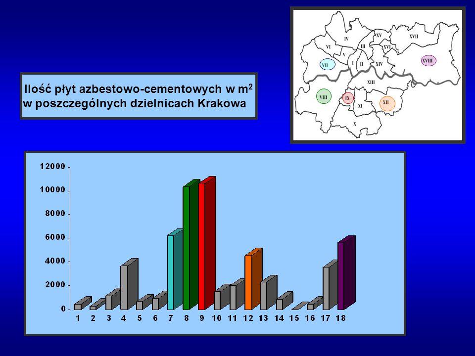 Ilość płyt azbestowo-cementowych w m2