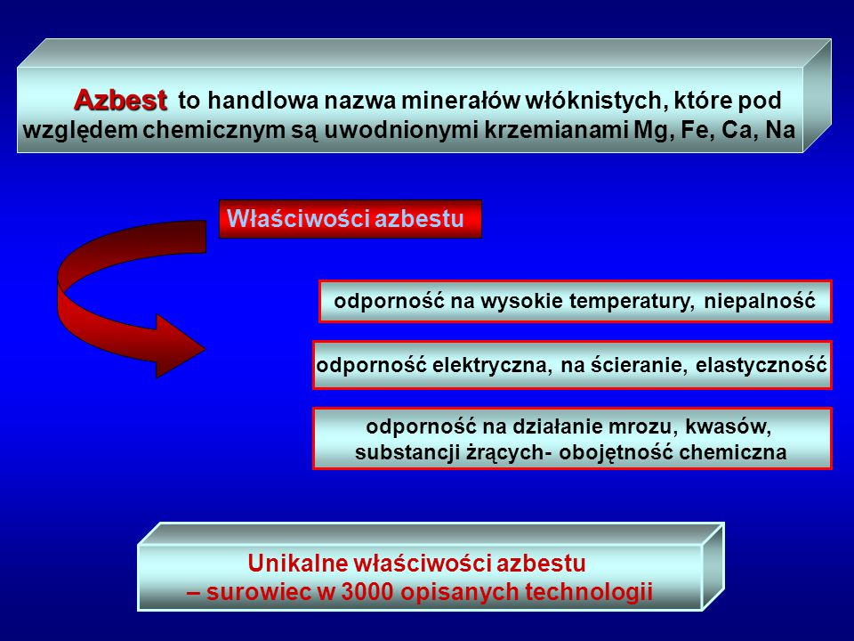 Azbest to handlowa nazwa minerałów włóknistych, które pod