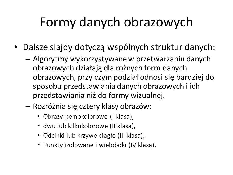 Formy danych obrazowych