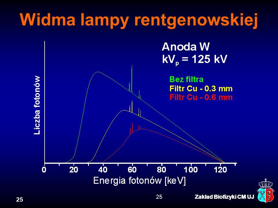 Widma lampy rentgenowskiej