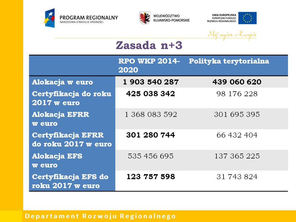 Zasada n+3 RPO WKP 2014-2020 Polityka terytorialna Alokacja w euro