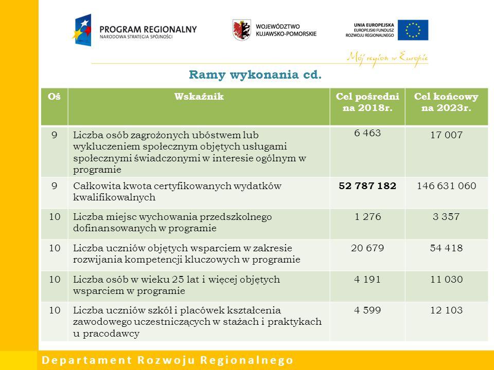 Ramy wykonania cd. Oś Wskaźnik Cel pośredni na 2018r.