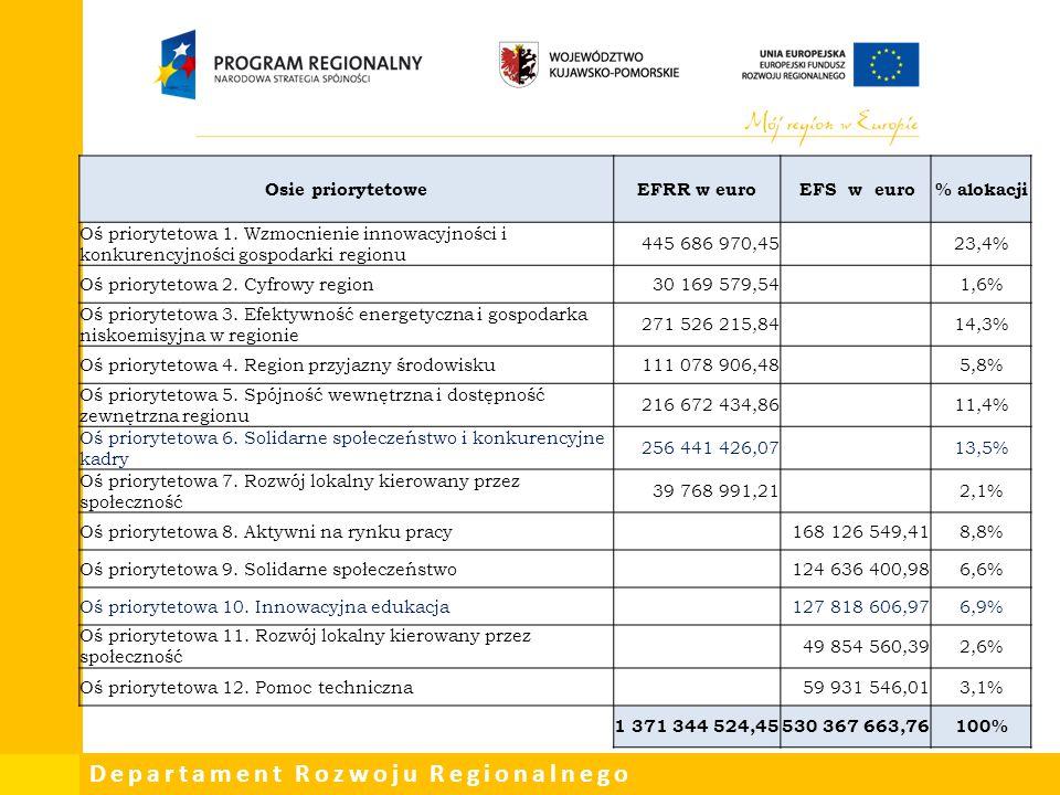 Osie priorytetowe EFRR w euro EFS w euro % alokacji