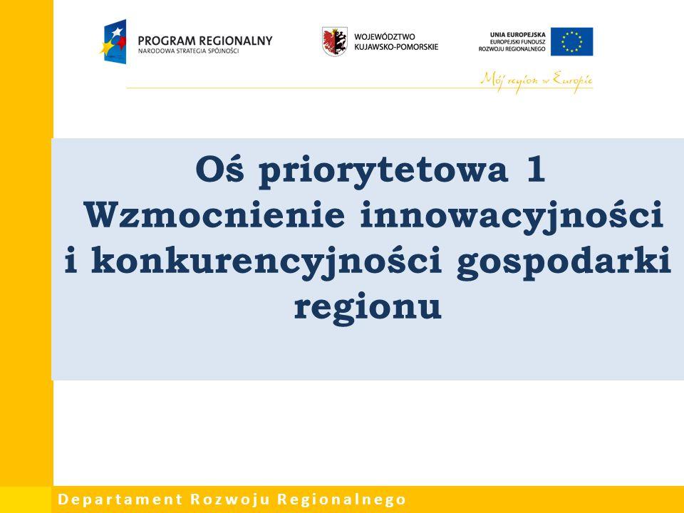 Oś priorytetowa 1 Wzmocnienie innowacyjności i konkurencyjności gospodarki regionu