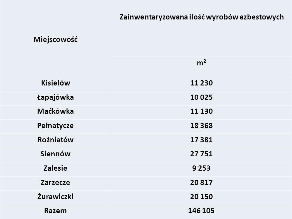 Zainwentaryzowana ilość wyrobów azbestowych