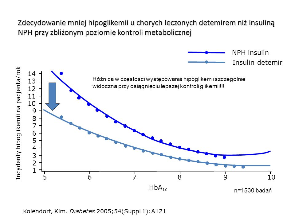 Incydenty hipoglikemii na pacjenta/rok
