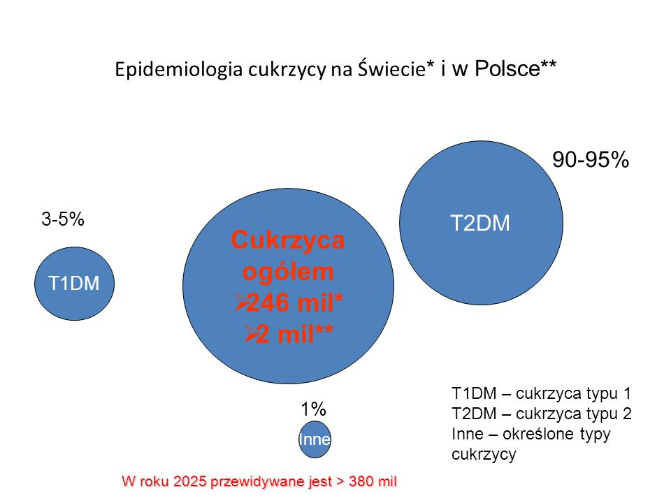 Epidemiologia cukrzycy na Świecie* i w Polsce**