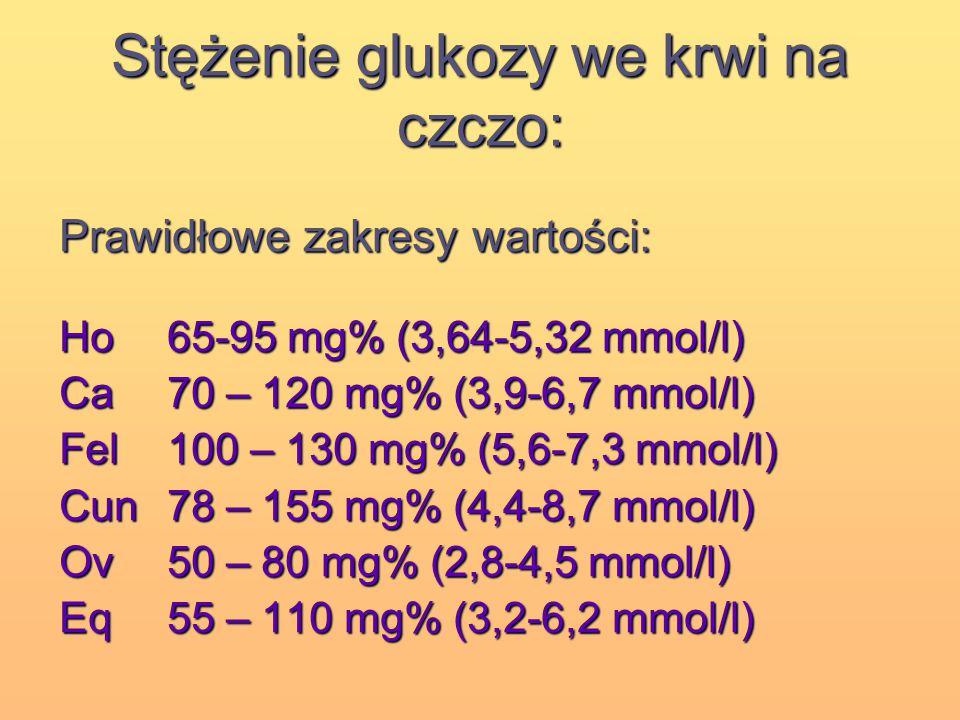 Stężenie glukozy we krwi na czczo: